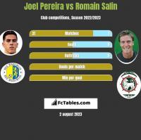 Joel Pereira vs Romain Salin h2h player stats