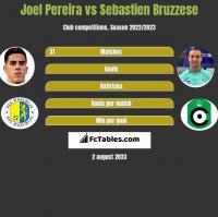 Joel Pereira vs Sebastien Bruzzese h2h player stats
