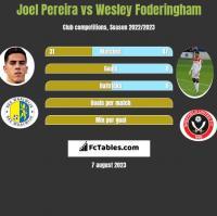 Joel Pereira vs Wesley Foderingham h2h player stats