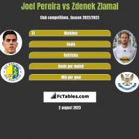 Joel Pereira vs Zdenek Zlamal h2h player stats
