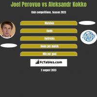 Joel Perovuo vs Aleksandr Kokko h2h player stats