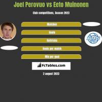 Joel Perovuo vs Eeto Muinonen h2h player stats