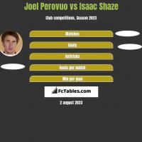 Joel Perovuo vs Isaac Shaze h2h player stats