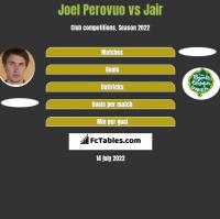 Joel Perovuo vs Jair h2h player stats