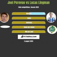 Joel Perovuo vs Lucas Lingman h2h player stats