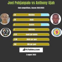Joel Pohjanpalo vs Anthony Ujah h2h player stats