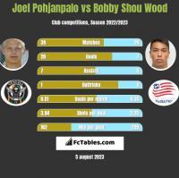 Joel Pohjanpalo vs Bobby Shou Wood h2h player stats