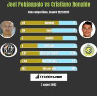 Joel Pohjanpalo vs Cristiano Ronaldo h2h player stats