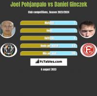 Joel Pohjanpalo vs Daniel Ginczek h2h player stats