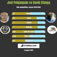 Joel Pohjanpalo vs David Atanga h2h player stats