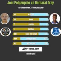 Joel Pohjanpalo vs Demarai Gray h2h player stats