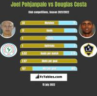 Joel Pohjanpalo vs Douglas Costa h2h player stats