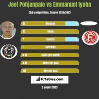 Joel Pohjanpalo vs Emmanuel Iyoha h2h player stats