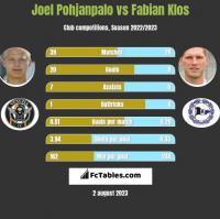 Joel Pohjanpalo vs Fabian Klos h2h player stats