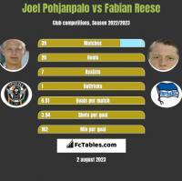 Joel Pohjanpalo vs Fabian Reese h2h player stats