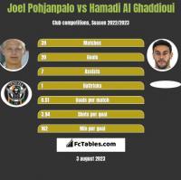 Joel Pohjanpalo vs Hamadi Al Ghaddioui h2h player stats