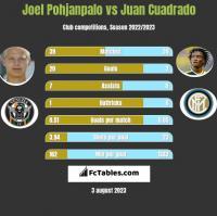 Joel Pohjanpalo vs Juan Cuadrado h2h player stats
