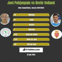 Joel Pohjanpalo vs Kevin Volland h2h player stats