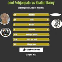 Joel Pohjanpalo vs Khaled Narey h2h player stats
