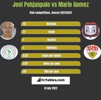 Joel Pohjanpalo vs Mario Gomez h2h player stats