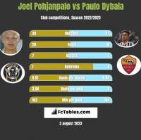 Joel Pohjanpalo vs Paulo Dybala h2h player stats