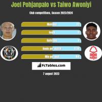 Joel Pohjanpalo vs Taiwo Awoniyi h2h player stats
