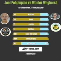 Joel Pohjanpalo vs Wouter Weghorst h2h player stats