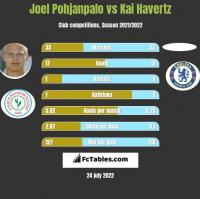 Joel Pohjanpalo vs Kai Havertz h2h player stats