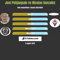 Joel Pohjanpalo vs Nicolas Gonzalez h2h player stats