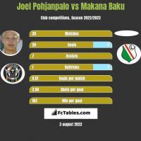 Joel Pohjanpalo vs Makana Baku h2h player stats