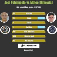Joel Pohjanpalo vs Mateo Klimowicz h2h player stats