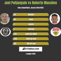 Joel Pohjanpalo vs Roberto Massimo h2h player stats