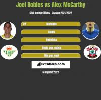 Joel Robles vs Alex McCarthy h2h player stats
