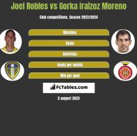 Joel Robles vs Gorka Iraizoz Moreno h2h player stats