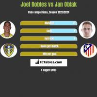 Joel Robles vs Jan Oblak h2h player stats