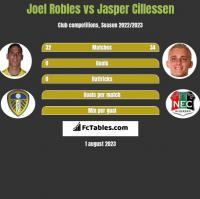 Joel Robles vs Jasper Cillessen h2h player stats