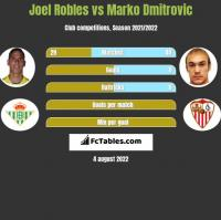 Joel Robles vs Marko Dmitrovic h2h player stats
