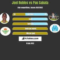 Joel Robles vs Pau Sabata h2h player stats
