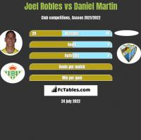 Joel Robles vs Daniel Martin h2h player stats