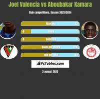 Joel Valencia vs Aboubakar Kamara h2h player stats