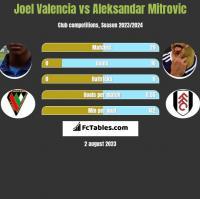 Joel Valencia vs Aleksandar Mitrović h2h player stats