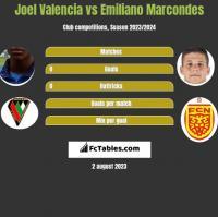 Joel Valencia vs Emiliano Marcondes h2h player stats