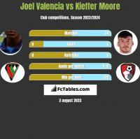 Joel Valencia vs Kieffer Moore h2h player stats