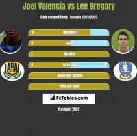Joel Valencia vs Lee Gregory h2h player stats