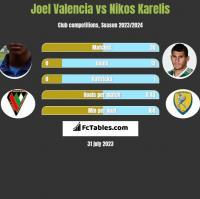 Joel Valencia vs Nikos Karelis h2h player stats