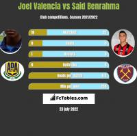 Joel Valencia vs Said Benrahma h2h player stats