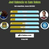 Joel Valencia vs Sam Vokes h2h player stats