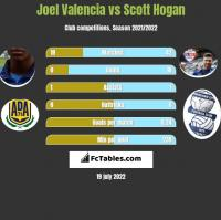 Joel Valencia vs Scott Hogan h2h player stats