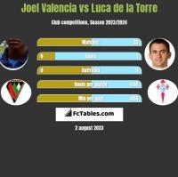 Joel Valencia vs Luca de la Torre h2h player stats
