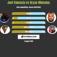 Joel Valencia vs Bryan Mbeumo h2h player stats